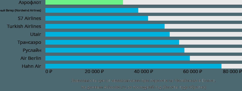 Динамика цен в зависимости от авиакомпании, совершающей перелет из Челябинска в Египет