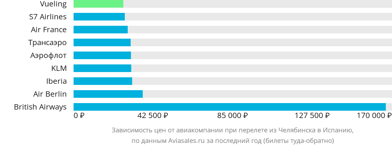 Динамика цен в зависимости от авиакомпании, совершающей перелет из Челябинска в Испанию