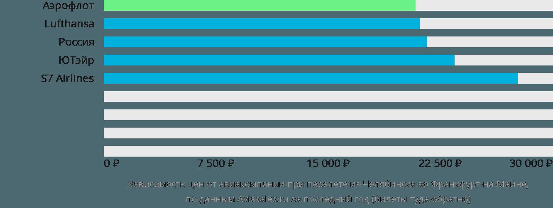 Динамика цен в зависимости от авиакомпании, совершающей перелет из Челябинска во Франкфурт-на-Майне