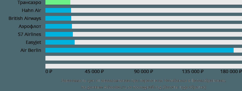 Динамика цен в зависимости от авиакомпании, совершающей перелет из Челябинска в Великобританию