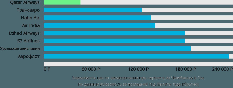 Динамика цен в зависимости от авиакомпании, совершающей перелет из Челябинска в Гоа