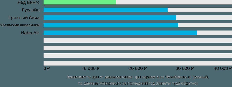 Динамика цен в зависимости от авиакомпании, совершающей перелет из Челябинска в Грозный