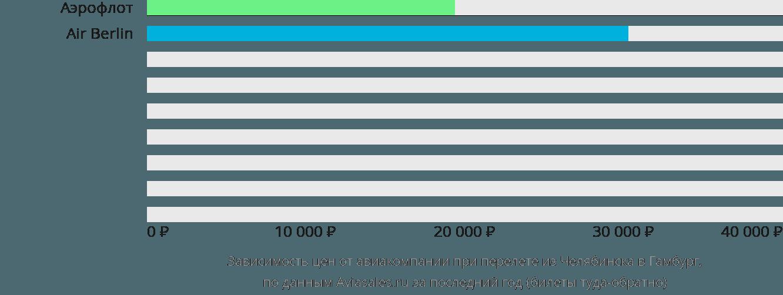 Динамика цен в зависимости от авиакомпании, совершающей перелет из Челябинска в Гамбург