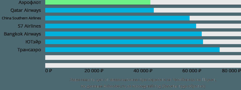 Динамика цен в зависимости от авиакомпании, совершающей перелет из Челябинска на Пхукет