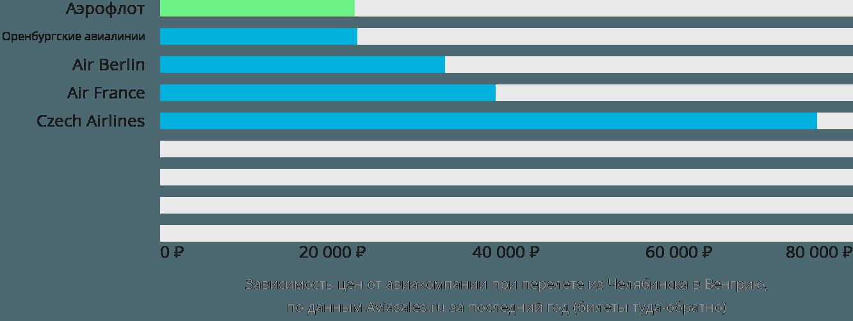 Динамика цен в зависимости от авиакомпании, совершающей перелет из Челябинска в Венгрию