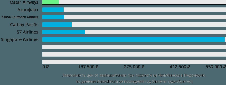 Динамика цен в зависимости от авиакомпании, совершающей перелет из Челябинска в Индонезию
