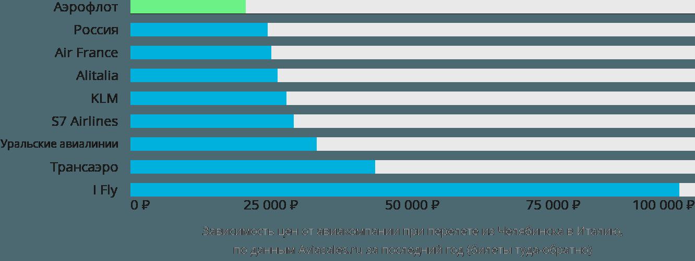 Динамика цен в зависимости от авиакомпании, совершающей перелет из Челябинска в Италию