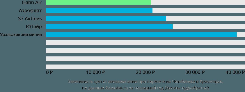 Динамика цен в зависимости от авиакомпании, совершающей перелет из Челябинска в Красноярск