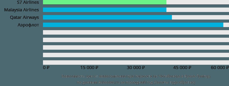 Динамика цен в зависимости от авиакомпании, совершающей перелет из Челябинска в Куала-Лумпур