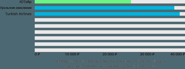 Динамика цен в зависимости от авиакомпании, совершающей перелет из Челябинска в Гянджу