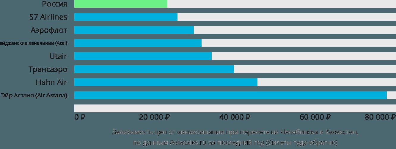 Динамика цен в зависимости от авиакомпании, совершающей перелет из Челябинска в Казахстан