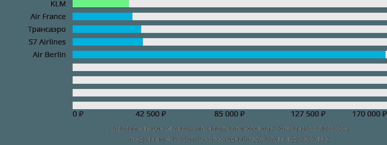 Динамика цен в зависимости от авиакомпании, совершающей перелет из Челябинска в Лиссабон