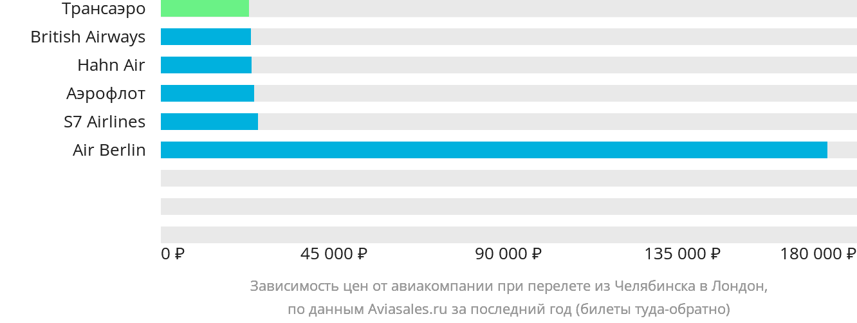 Динамика цен в зависимости от авиакомпании, совершающей перелет из Челябинска в Лондон