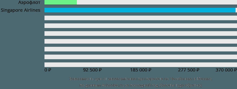 Динамика цен в зависимости от авиакомпании, совершающей перелет из Челябинска в Мехико