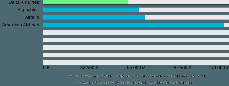 Динамика цен в зависимости от авиакомпании, совершающей перелет из Челябинска в Майами