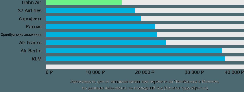 Динамика цен в зависимости от авиакомпании, совершающей перелет из Челябинска в Мюнхен