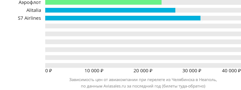 Динамика цен в зависимости от авиакомпании, совершающей перелет из Челябинска в Неаполь