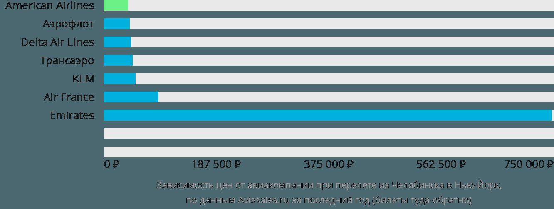 Динамика цен в зависимости от авиакомпании, совершающей перелет из Челябинска в Нью-Йорк