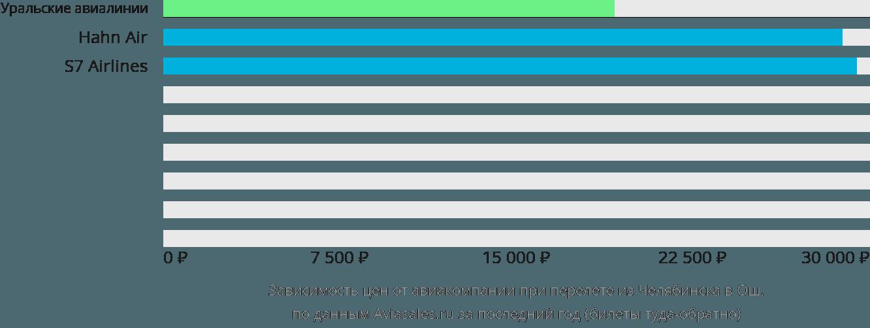 Динамика цен в зависимости от авиакомпании, совершающей перелет из Челябинска в Ош