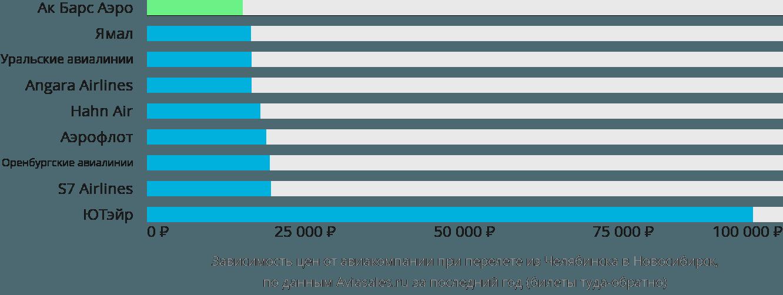 Динамика цен в зависимости от авиакомпании, совершающей перелет из Челябинска в Новосибирск