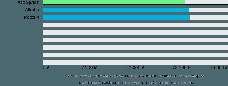 Динамика цен в зависимости от авиакомпании, совершающей перелет из Челябинска в Палермо