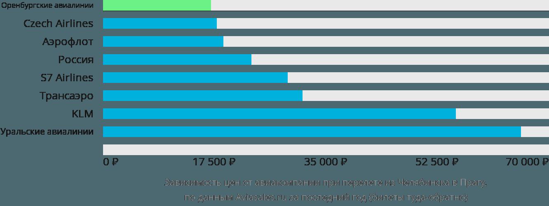 Динамика цен в зависимости от авиакомпании, совершающей перелет из Челябинска в Прагу