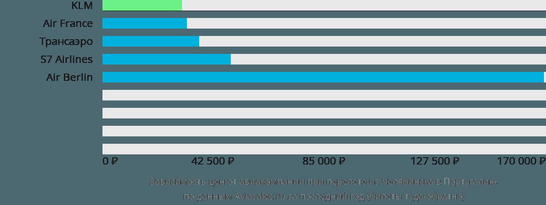 Динамика цен в зависимости от авиакомпании, совершающей перелет из Челябинска в Португалию