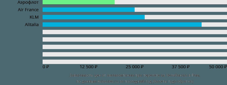 Динамика цен в зависимости от авиакомпании, совершающей перелет из Челябинска в Рим