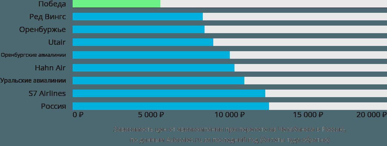 Динамика цен в зависимости от авиакомпании, совершающей перелёт из Челябинска в Россию