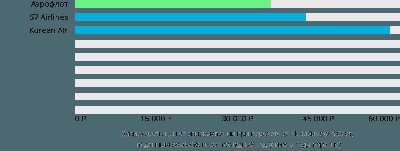 Динамика цен в зависимости от авиакомпании, совершающей перелет из Челябинска в Сеул