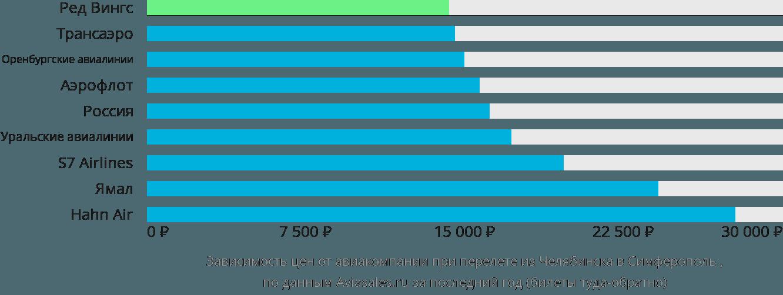 Динамика цен в зависимости от авиакомпании, совершающей перелет из Челябинска в Симферополь