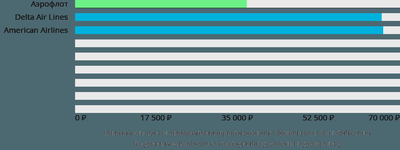 Динамика цен в зависимости от авиакомпании, совершающей перелет из Челябинска в Солт-Лейк-Сити