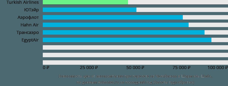 Динамика цен в зависимости от авиакомпании, совершающей перелет из Челябинска в Шарм-эль-Шейх