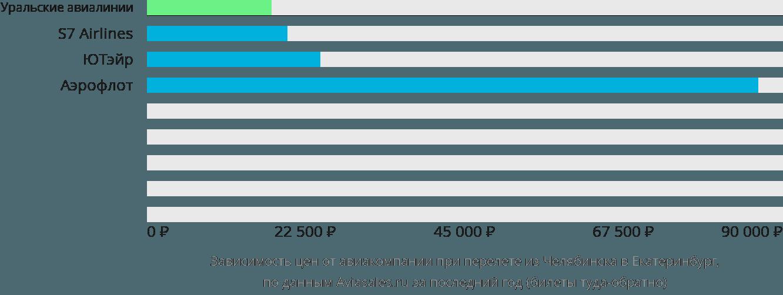 Динамика цен в зависимости от авиакомпании, совершающей перелет из Челябинска в Екатеринбург