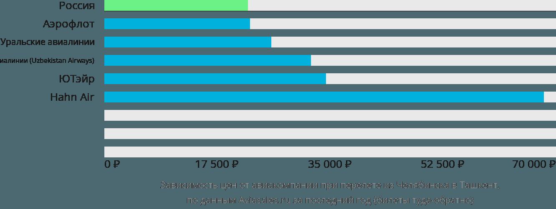 Динамика цен в зависимости от авиакомпании, совершающей перелет из Челябинска в Ташкент