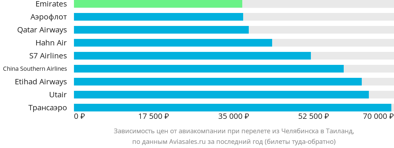 Динамика цен в зависимости от авиакомпании, совершающей перелёт из Челябинска в Таиланд