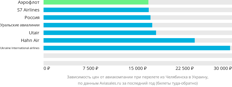 Динамика цен в зависимости от авиакомпании, совершающей перелет из Челябинска в Украину