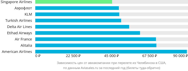 Динамика цен в зависимости от авиакомпании, совершающей перелёт из Челябинска в США