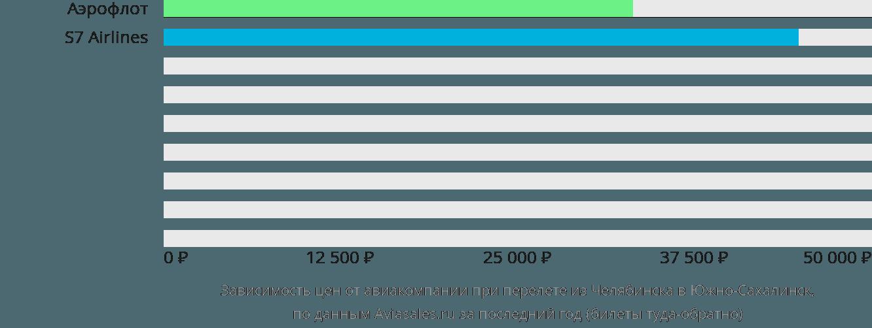 Динамика цен в зависимости от авиакомпании, совершающей перелет из Челябинска в Южно-Сахалинск