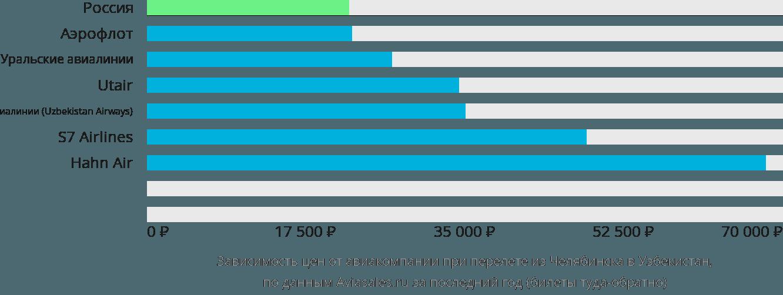 Динамика цен в зависимости от авиакомпании, совершающей перелет из Челябинска в Узбекистан