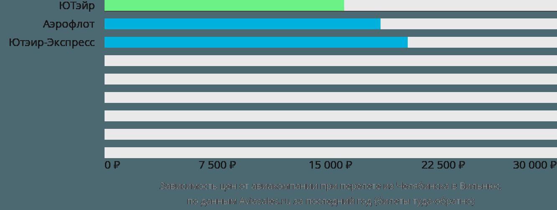Динамика цен в зависимости от авиакомпании, совершающей перелет из Челябинска в Вильнюс