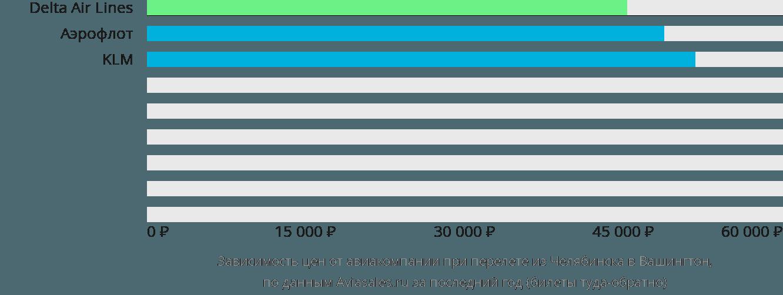 Динамика цен в зависимости от авиакомпании, совершающей перелет из Челябинска в Вашингтон