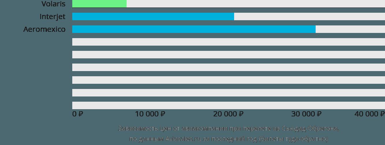 Динамика цен в зависимости от авиакомпании, совершающей перелет из Сьюдад-Обрегона
