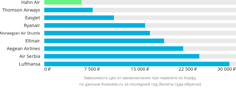 Динамика цен в зависимости от авиакомпании, совершающей перелет из Корфу