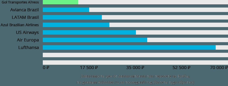 Динамика цен в зависимости от авиакомпании, совершающей перелет из Куиабы