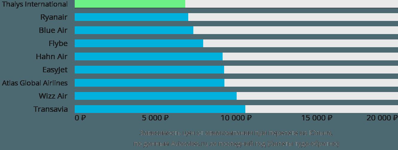 Динамика цен в зависимости от авиакомпании, совершающей перелет из Кёльна