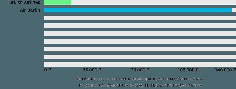 Динамика цен в зависимости от авиакомпании, совершающей перелет из Кёльна в Сочи