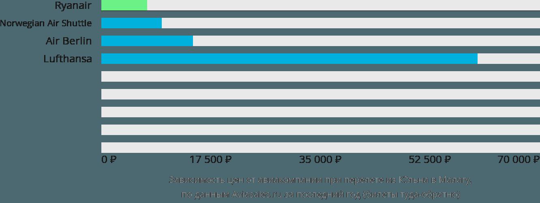 Динамика цен в зависимости от авиакомпании, совершающей перелет из Кёльна в Малагу
