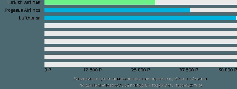 Динамика цен в зависимости от авиакомпании, совершающей перелет из Кёльна в Алматы
