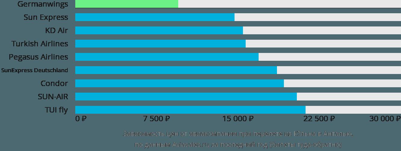 Динамика цен в зависимости от авиакомпании, совершающей перелет из Кёльна в Анталью
